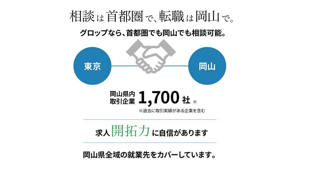 相談は首都圏で、転職は岡山で。求人開拓力に自信があります岡山での暮らしを考え始めたら、まずはグロップへ。