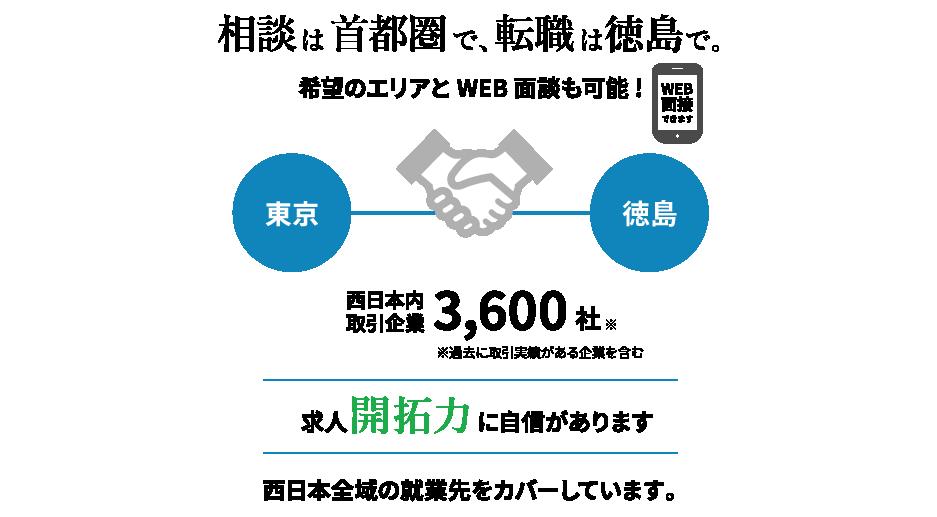 相談は首都圏で、転職は徳島で。求人開拓力に自信があります。徳島での暮らしを考え始めたら、まずはグロップへ。